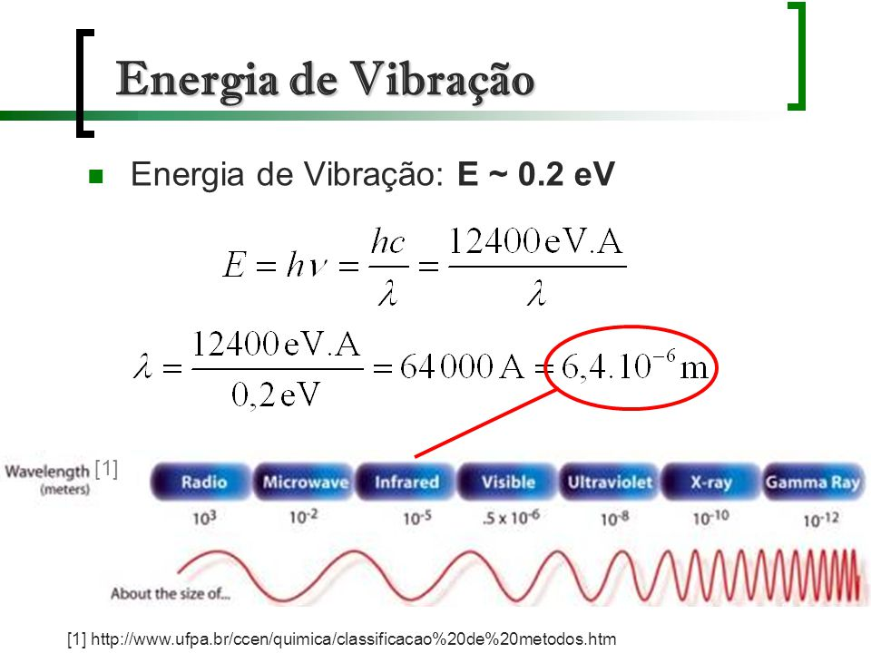 Energia de Vibração Energia de Vibração: E ~ 0.2 eV [1]